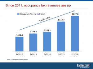 occupancy revenue graph