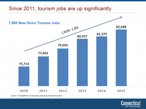 tourism employment graph