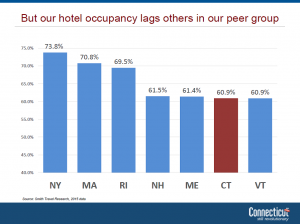 hotel occupancy graph